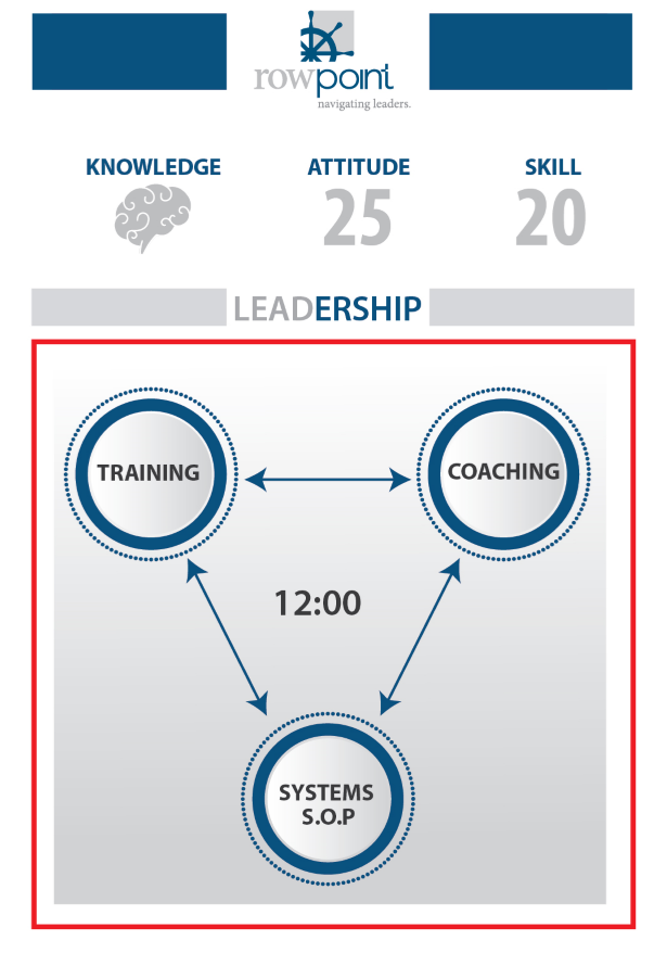 Business Executive Leadership Training And Coaching Philosophy